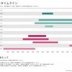 NHK朝ドラの時代設定が一覧できるタイムラインを作ってみたよ