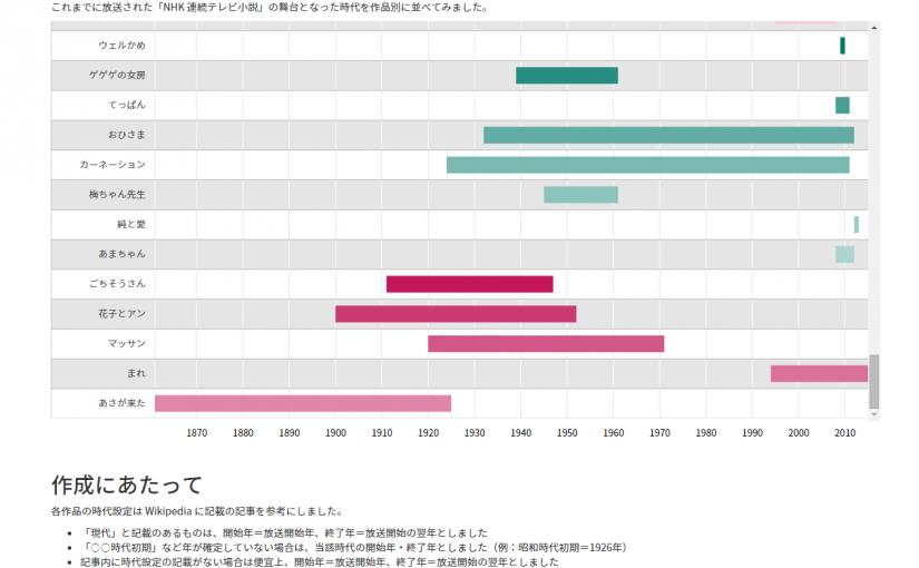 NHK朝ドラの時代設定が一覧できるタイムラインを作ってみた